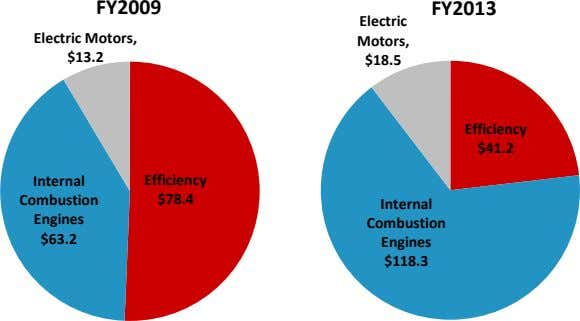 FY2009 FY2013 Electric Electric Motors, Motors, $13.2 $18.5 Efficiency $41.2 Internal Efficiency Combustion