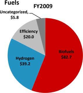 Fuels FY2009 Uncategorized, $5.8 Efficiency $20.0 Biofuels $82.7 Hydrogen $39.2