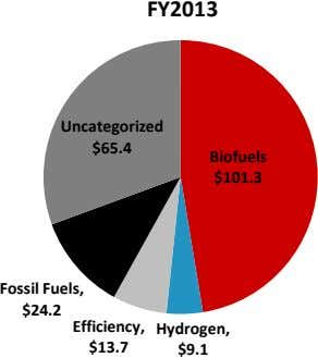 FY2013 Uncategorized $65.4 Biofuels $101.3 Fossil Fuels, $24.2 Efficiency, Hydrogen, $13.7 $9.1