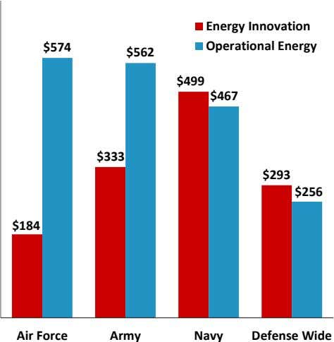 Energy Innovation $574 Operational Energy $562 $499 $467 $333 $293 $256 $184 Air Force Army