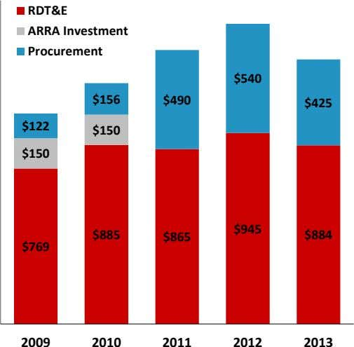 RDT&E ARRA Investment Procurement $540 $156 $490 $425 $122 $150 $150 $945 $885 $865 $884