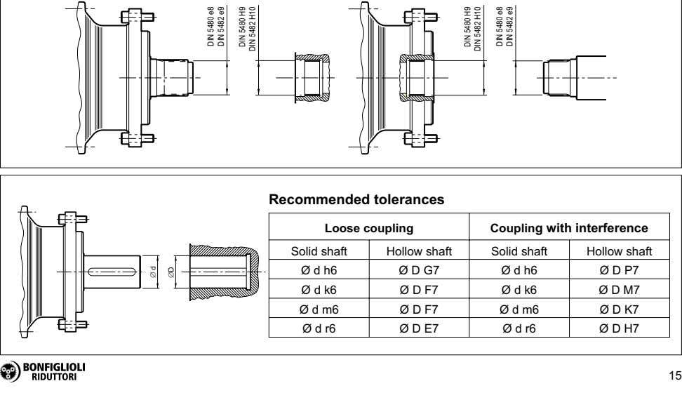Recommended tolerances Loose coupling Coupling with interference Solid shaft Hollow shaft Solid shaft Hollow shaft