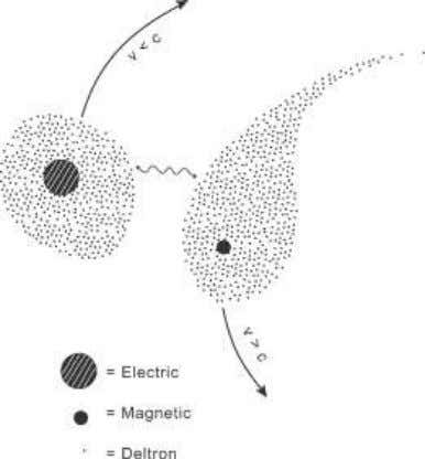 in Equation 1) can transfer the information to the electric Figure 10. A higher dimensional level