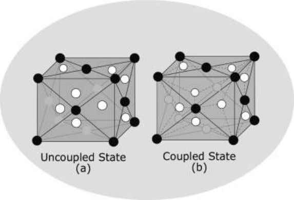 Figure 1. The physical reality metaphor; (a) the uncoupled state and (b) the coupled state.