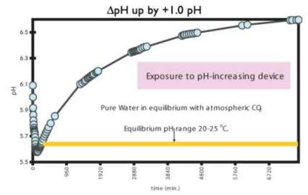 Figure 2. Plot of pH rising one full pH unit due to exposure to a