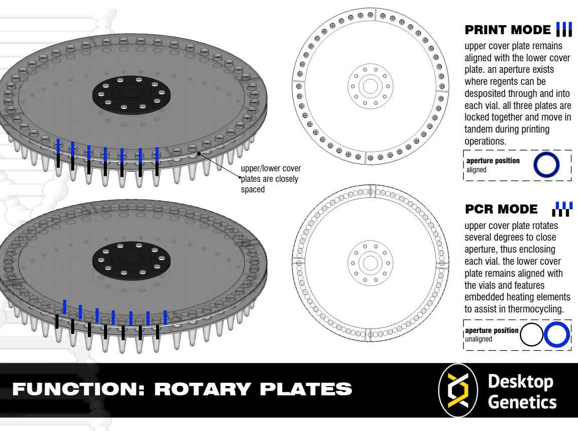 PLATES ROTARY FUNCTION: unaligned position aperture thermocycling. in assist to elements heating embedded features and vials
