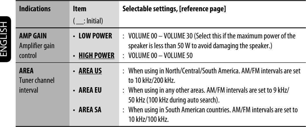 Indications Item Selectable settings, [reference page] ( : Initial) AMP GAIN Amplifier gain • VOLUME