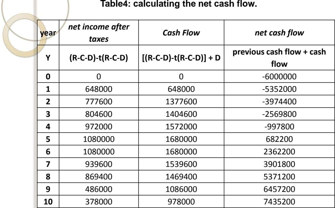 Table4: calculating the net cash flow. year net income after taxes Cash Flow net cash flow