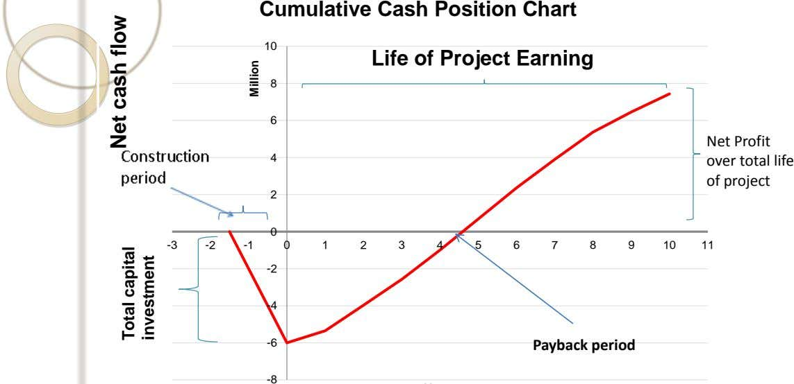 Cumulative Cash Position Chart 10 Life of Project Earning 8 6 4 Net Profit over total