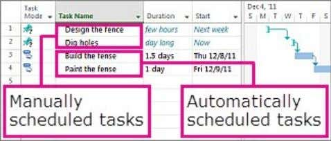 Note that for the manually scheduled tasks, the duration is a text value as well as