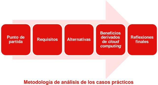 Beneficios Punto de derivados Reflexiones Requisitos Alternativas partida de cloud finales computing