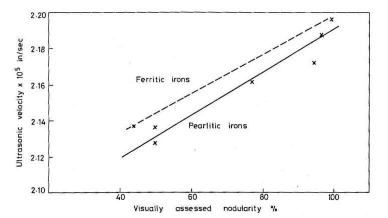 DIS Research Project No. 37 Figure 4. Relationship between visually assessed nodularity and ultrasonic velocity. After