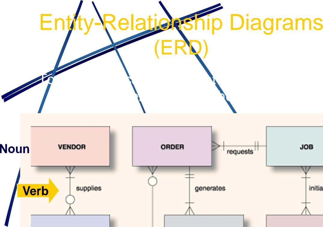 Entity-Relationship Diagrams (ERD) Tool to graphically represent the associations between entities in the project Noun Verb