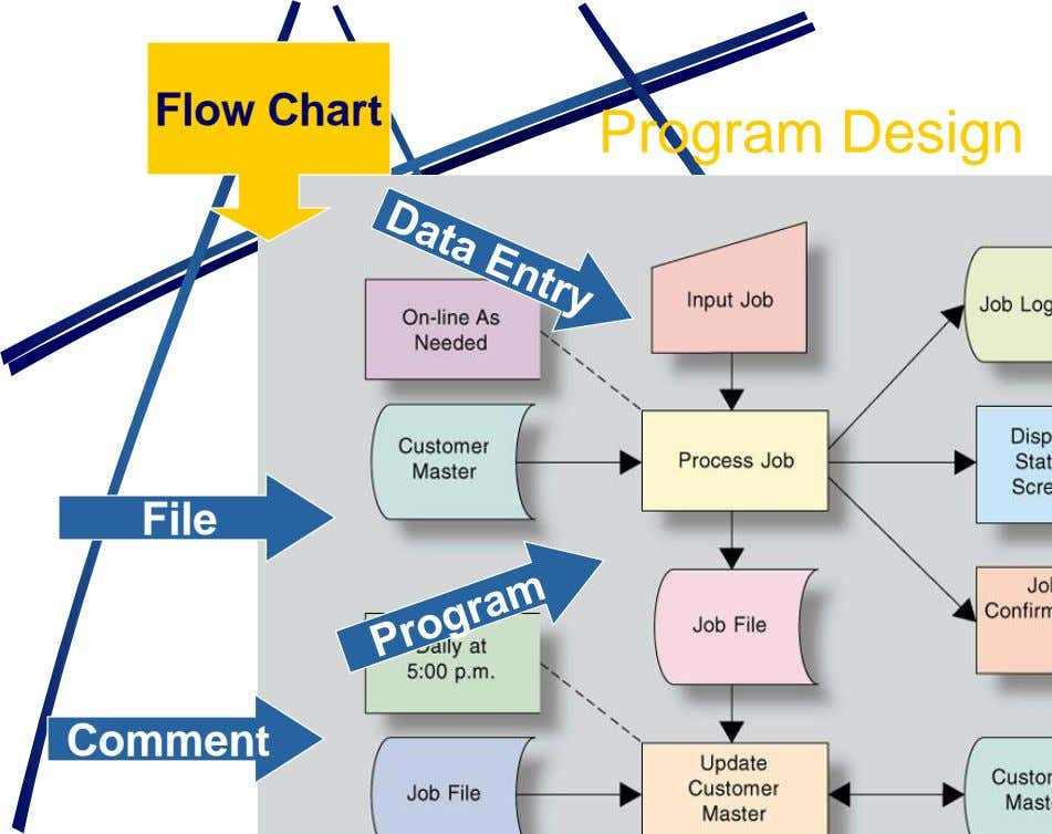 Flow Chart Program Design File Comment