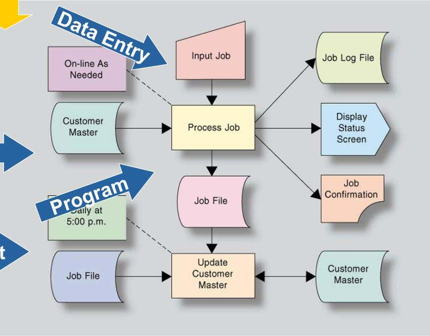Flow Chart Program Design File Comment System Processing Hard cop