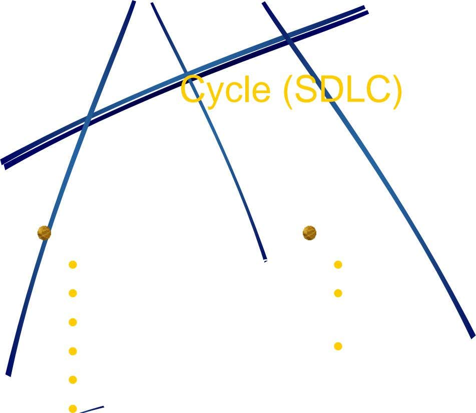Cycle (SDLC) Phases  Preliminary Investigation   Analysis   Design  Development  