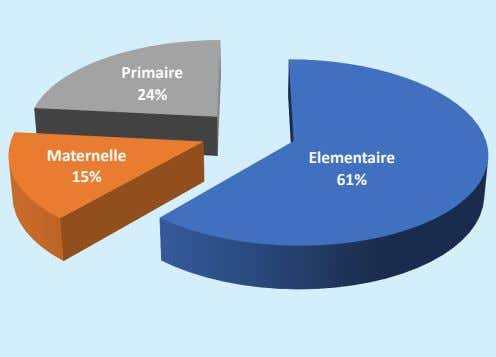Primaire 24% Maternelle Elementaire 15% 61%