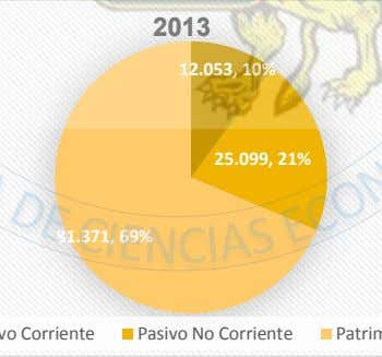 2013 12.053, 10% 25.099, 21% 81.371, 69% Pasivo No Corriente