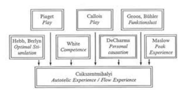 out by Engeser & Schiepe-Tiska (see Figure 1.1) . Figure 1.1: Theoretical precursors of Csikszentmihalyi 's