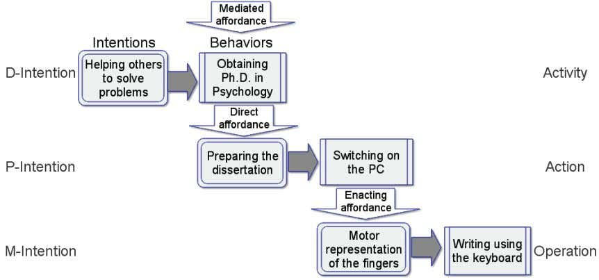 The Levels of Presence    27 Figure 2.1: The intentional chain (from Riva and Mantovani, 2012a).