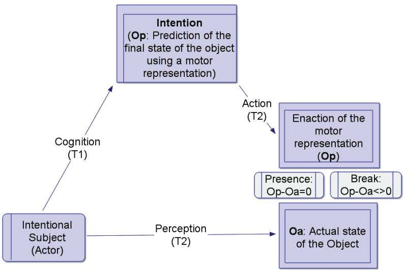 can be used to update the model and improve performance. Figure 2.3: The experience of presence