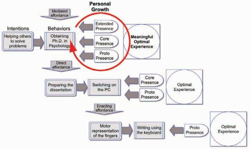 Optimal Experiences and Personal Change    33 Figure 2.4: Presence and Optimal Experiences. Within this context,