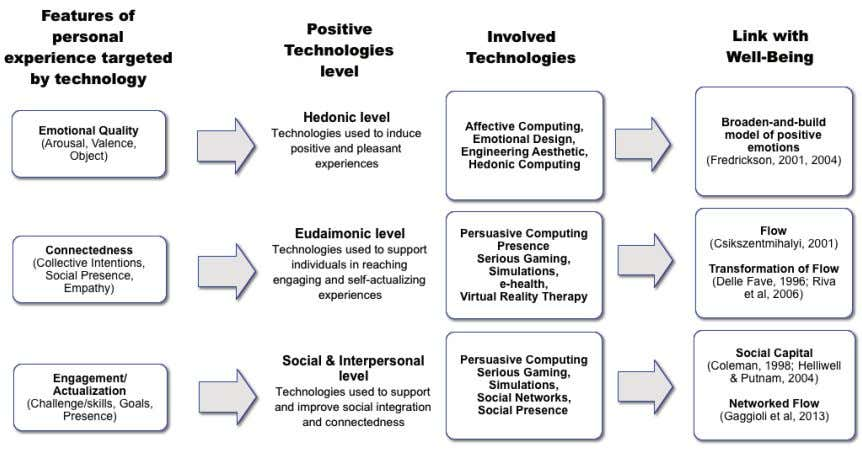 between individuals, groups, and organizations. Figure 3.1: Positive Technology levels (Adapted from Riva