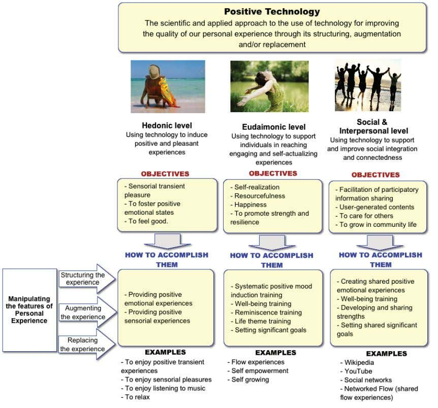 body (Slater, Spanlang, Sanchez-Vives, & Blanke, 2010). Figure 3.2: Positive Psychology tools (Adapted from Botella