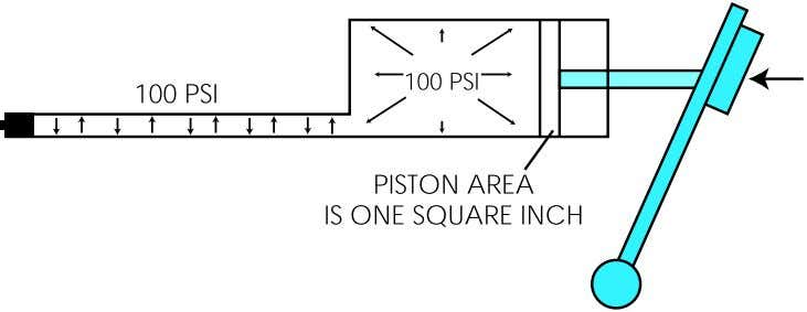 square inch with an applied force of 100 pounds can produce a fluid pressure of 100