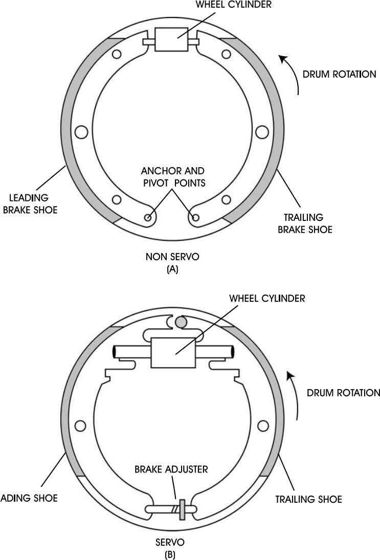 (Figure 51A) and the servo (Figure 51B) brake systems. A typical drum brake system is shown