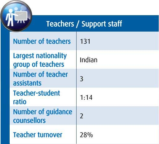 Teachers / Support staff Number of teachers 131 Largest nationality group of teachers Indian Number