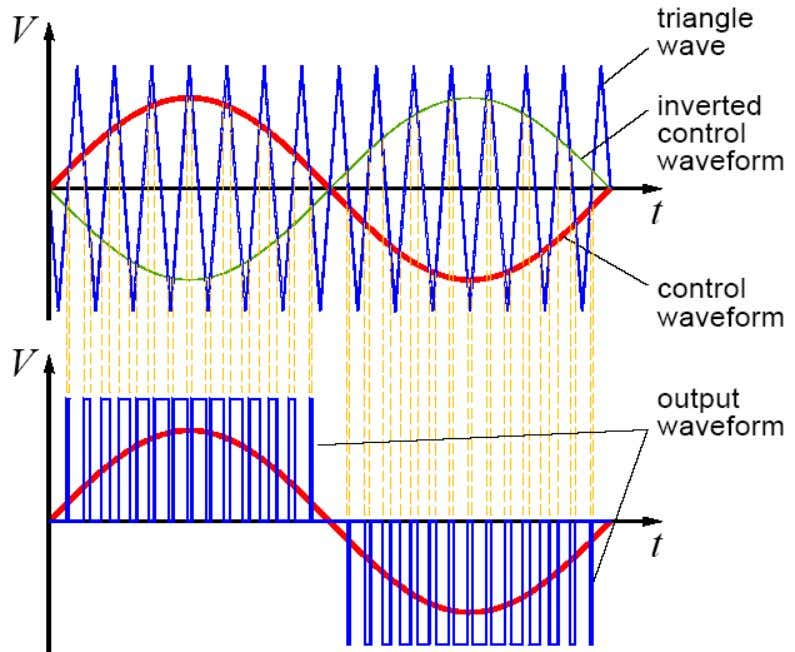 PULSE WIDTH MODULATION IN UNIPOLAR INVERTERS The square wave output can be produced using a comparator