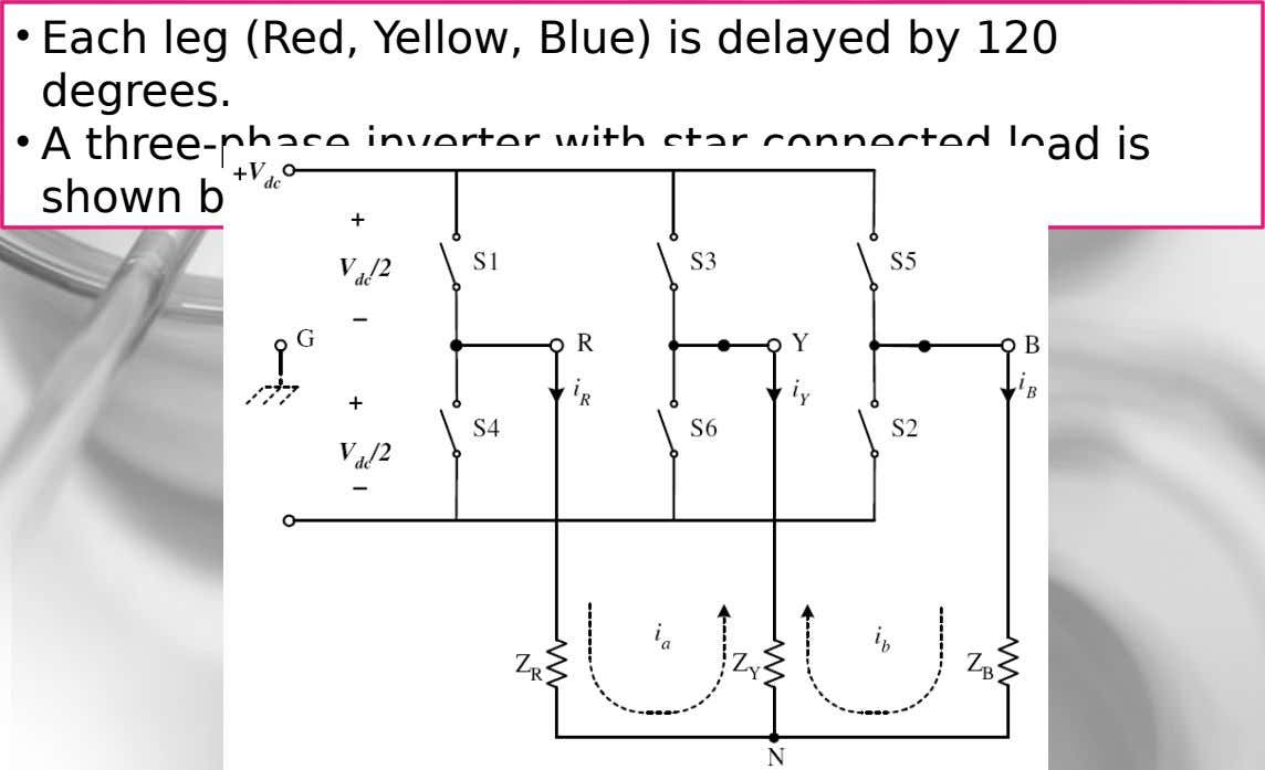 • Each leg (Red, Yellow, Blue) is delayed by 120 degrees. • A three-phase inverter with