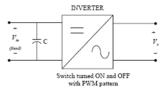 VSI WITH FIXED DC LINK • DC voltage is held constant . • Output voltage amplitude