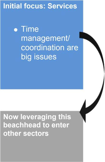 Initial focus: Services Time management/ coordination are big issues Now leveraging this beachhead to enter