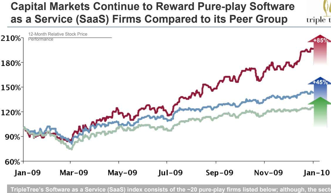 Capital Markets Continue to Reward Pure-play Software as a Service (SaaS) Firms Compared to its