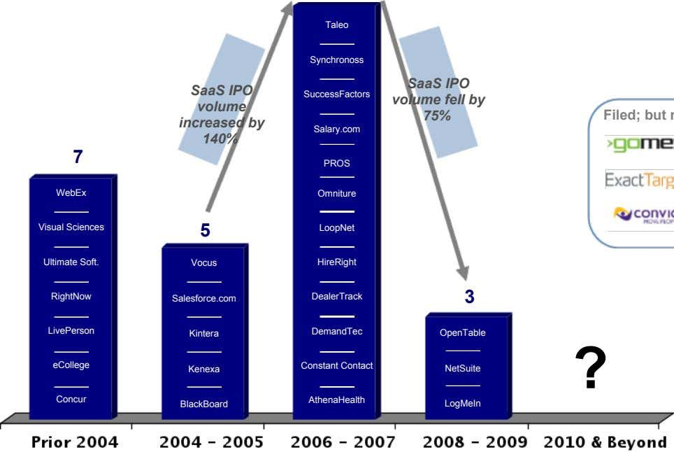 Taleo Synchronoss SaaS IPO volume increased by SuccessFactors SaaS IPO volume fell by 75% Salary.com