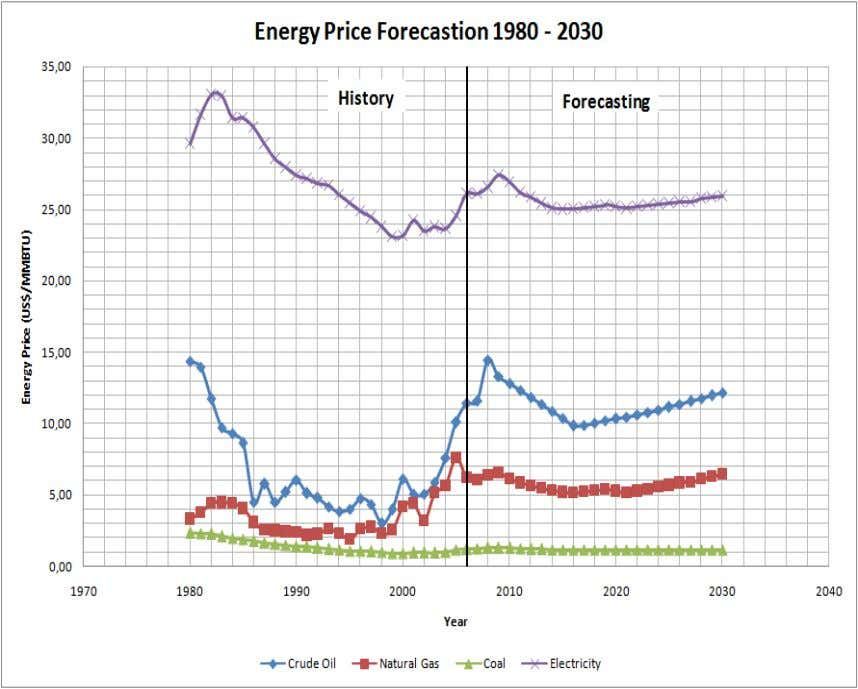 LAMPIRAN I ENERGY PRICE FORECASTION 1980 – 2030 9 Year Crude Oil Natural Gas Coal Electricity