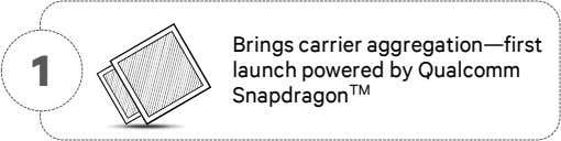 1 Brings carrier aggregation—first launch powered by Qualcomm Snapdragon TM