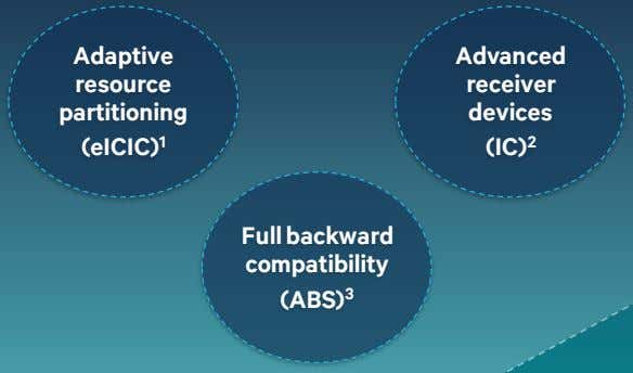 Adaptive resource partitioning (eICIC) 1 Advanced receiver devices (IC) 2 Full backward compatibility (ABS) 3