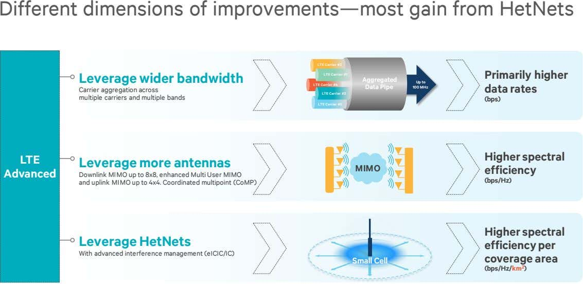 Different dimensions of improvements—most gain from HetNets LTE Carrier #3 Leverage wider bandwidth LTE Carrier
