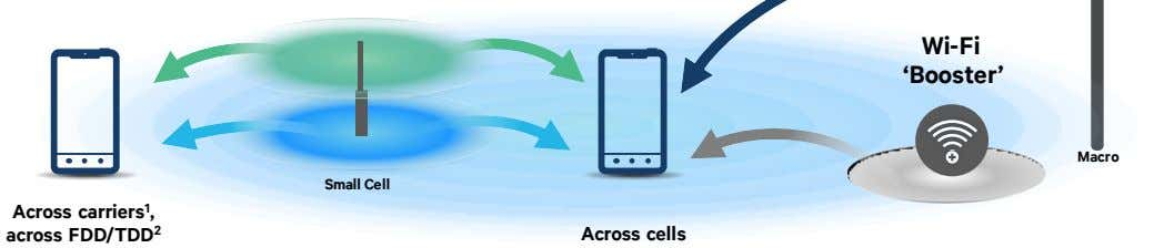 Wi-Fi 'Booster' Macro Small Cell Across carriers 1 , across FDD/TDD 2 Across cells