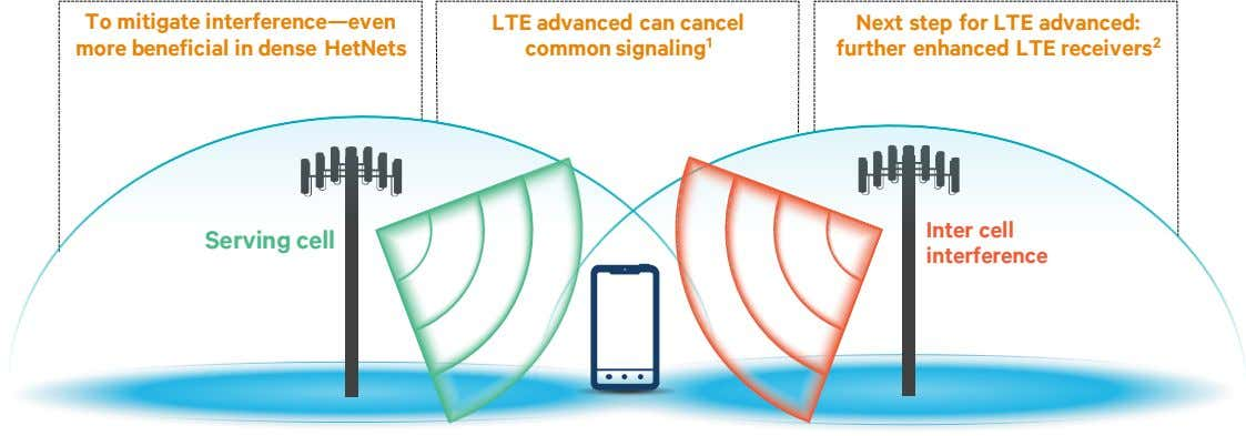To mitigate interference—even more beneficial in dense HetNets LTE advanced can cancel common signaling 1