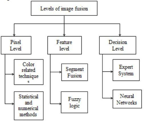 G et al. J. Adv. Res. Image Proc. Appl. 2017; 4(3&4) Figure 1.Levels of Image Fusion