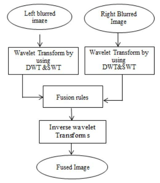 many limitations also. SWT increases the redundant data [7]. Figure 2.DWT+SWT Multi-transform Method This figure shows