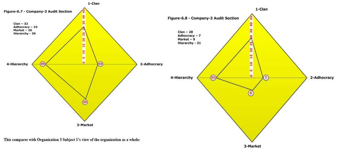 Data Collection and Analysis  Organisation -3 – GAIL- Operational Internal Audit