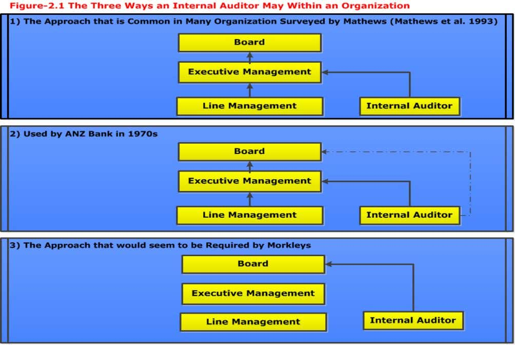 Literature Review 6. The Influence of Organisational Structure on the Internal Audit
