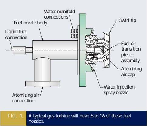 Water manifold connections Fuel nozzle body Swirl tip Liquid fuel connection Fuel oil transition piece