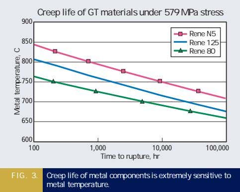 Creep life of GT materials under 579 MPa stress 900 Rene N5 850 Rene 125