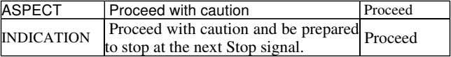 ASPECT Proceed with caution Proceed INDICATION Proceed with caution and be prepared to stop at